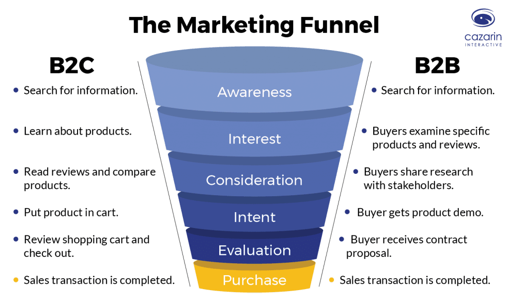 Marketing-Funnel-Cazarin-Image